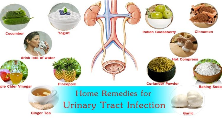Urinary Tract Infection Natural Remedies
